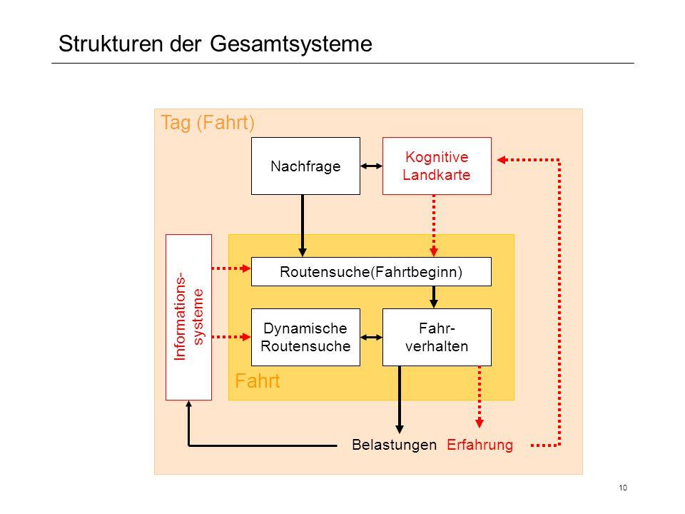 Strukturen der Gesamtsysteme