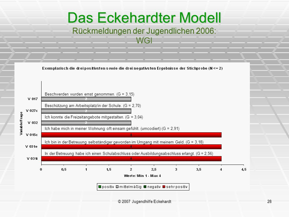Das Eckehardter Modell Rückmeldungen der Jugendlichen 2006: WGI