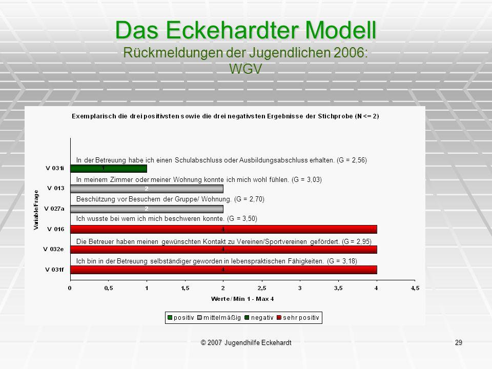 Das Eckehardter Modell Rückmeldungen der Jugendlichen 2006: WGV