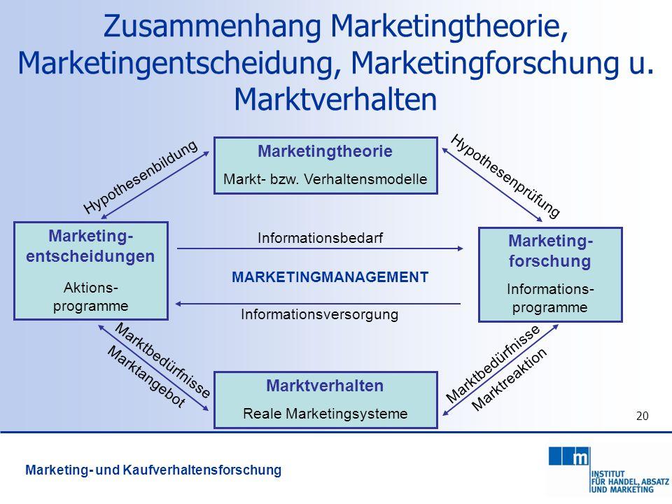 Marketing- entscheidungen