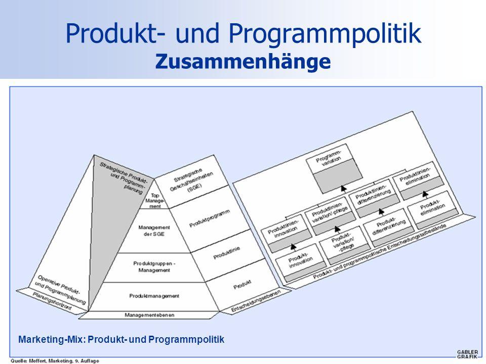 Produkt- und Programmpolitik Zusammenhänge