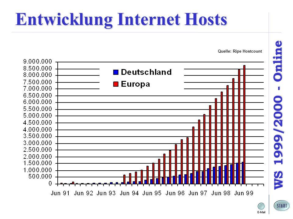 Entwicklung Internet Hosts