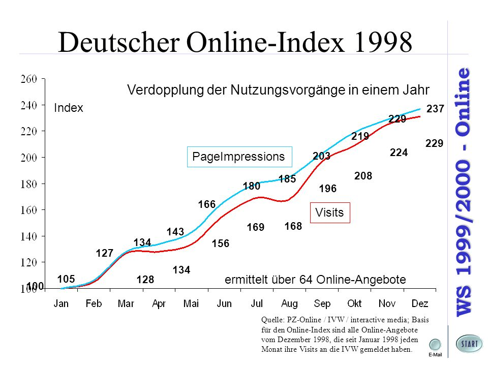 Deutscher Online-Index 1998