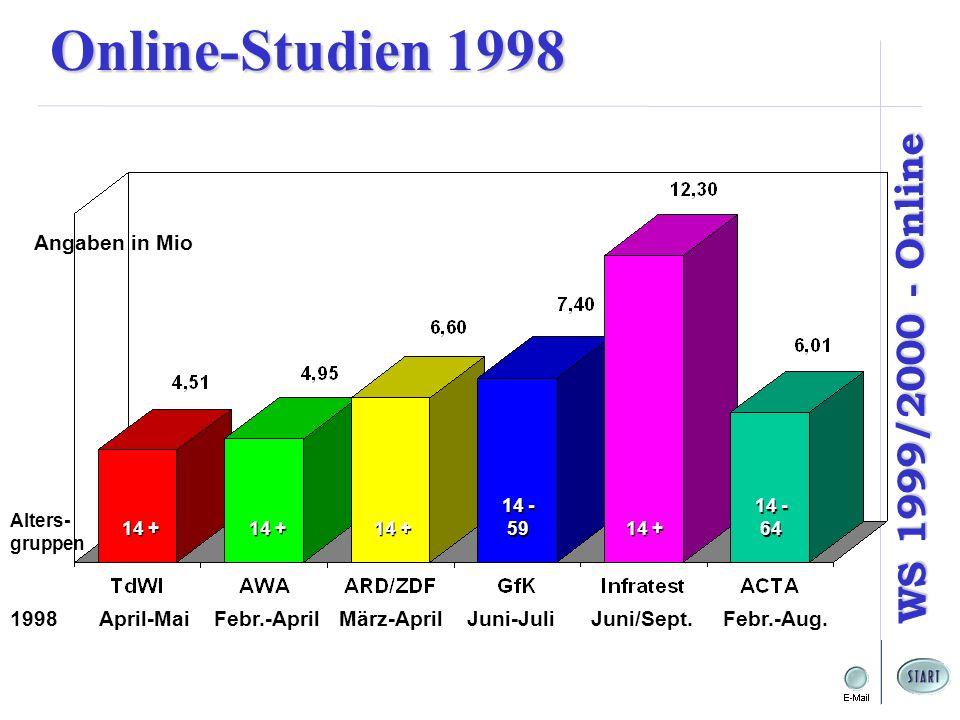 Online-Studien 1998 Angaben in Mio