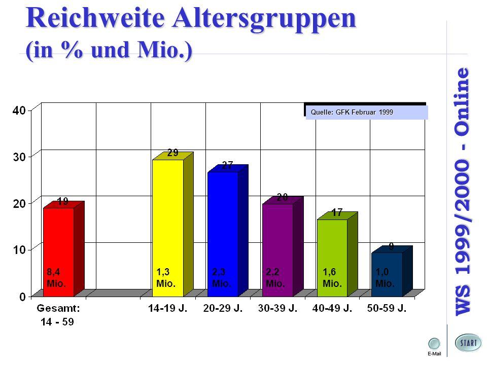 Reichweite Altersgruppen (in % und Mio.)