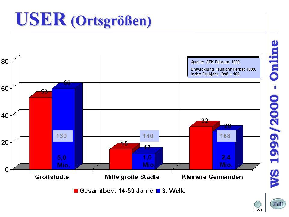 USER (Ortsgrößen) Quelle: GFK Februar 1999. Entwicklung Frühjahr/Herbst 1998, Index Frühjahr 1998 = 100.