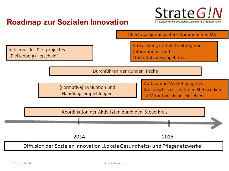 Roadmap zur Sozialen Innovation