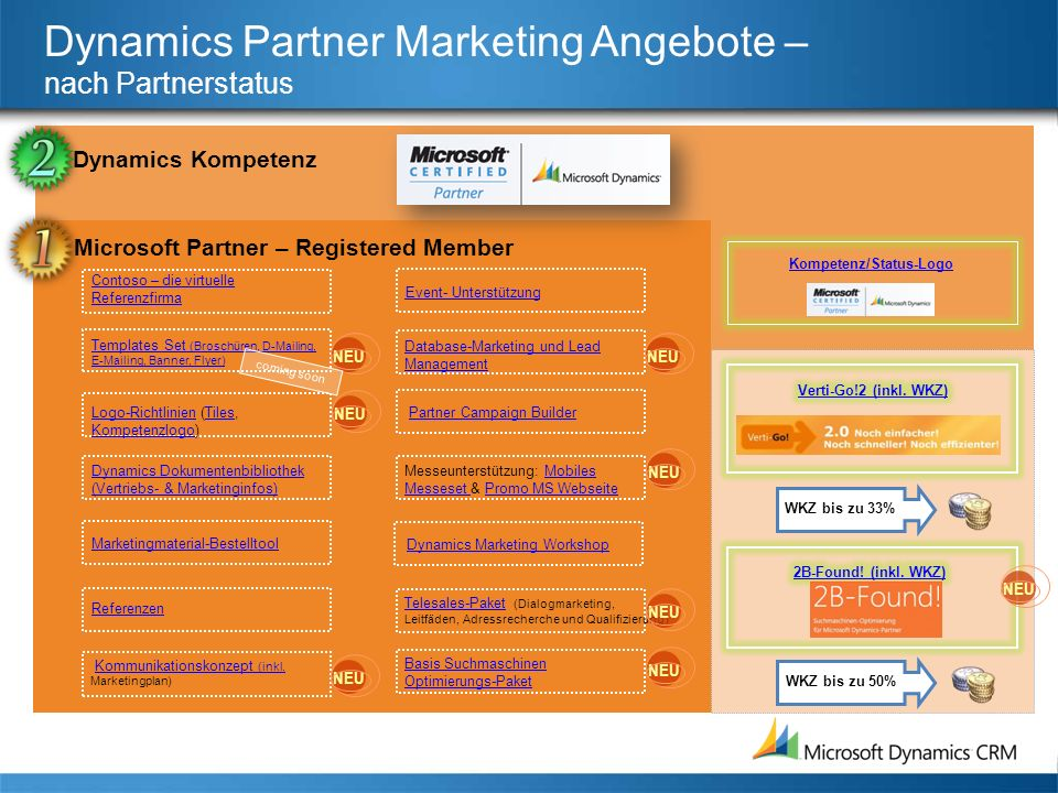 Dynamics Partner Marketing Angebote – nach Partnerstatus