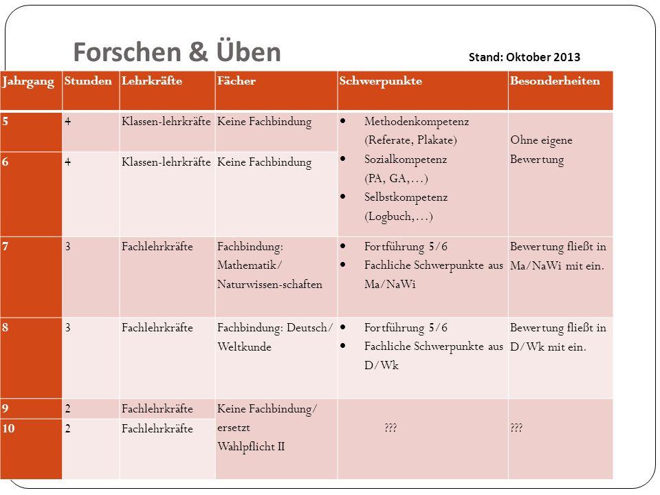 Forschen & Üben Stand: Oktober 2013