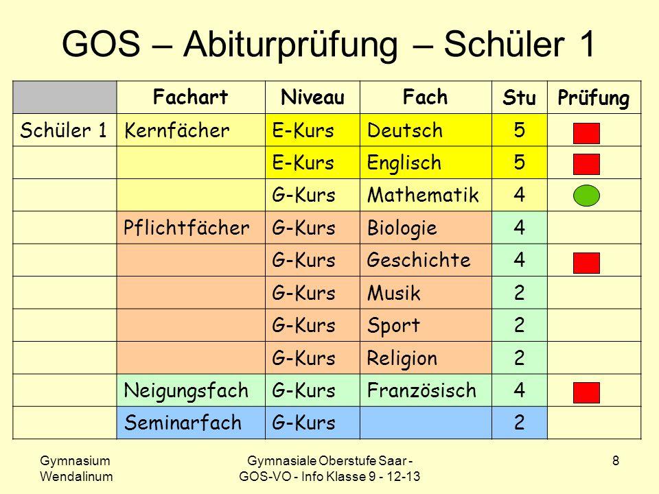 GOS – Abiturprüfung – Schüler 1