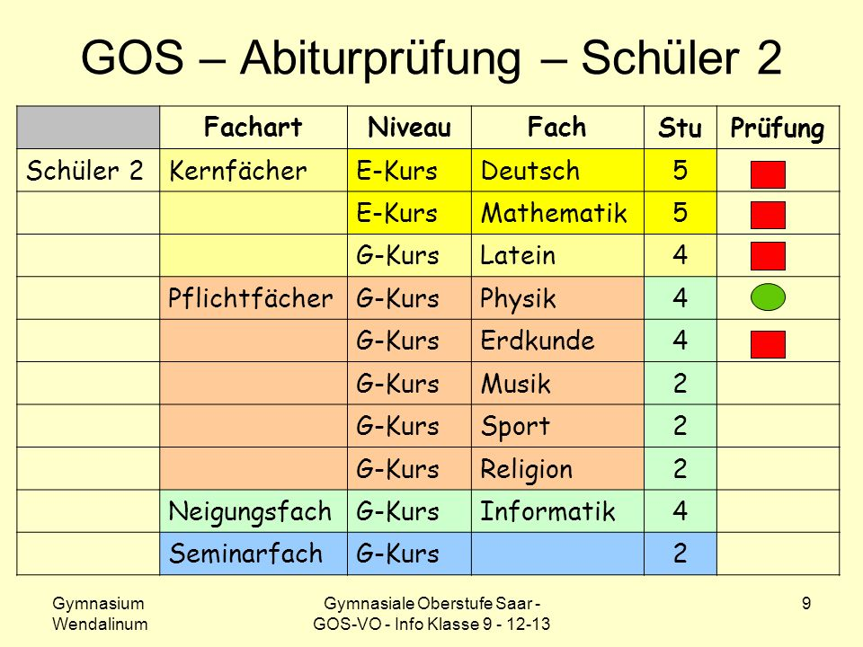 GOS – Abiturprüfung – Schüler 2