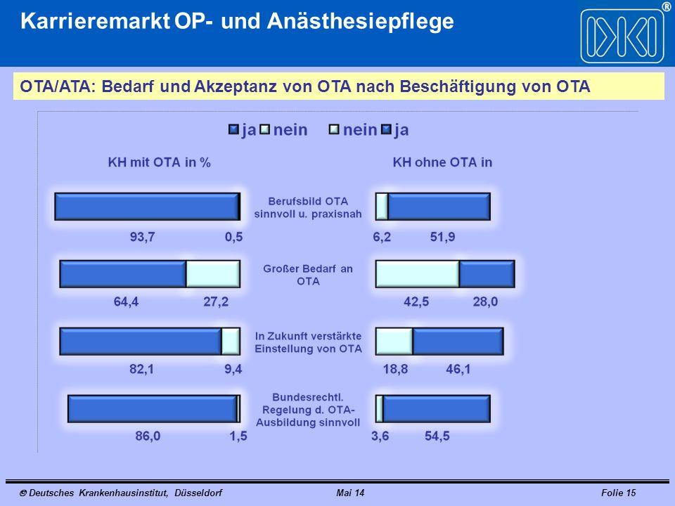 Karrieremarkt OP- und Anästhesiepflege