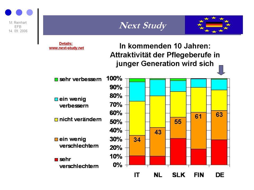 Next Study M. Reinhart EFB 14. 09. 2006