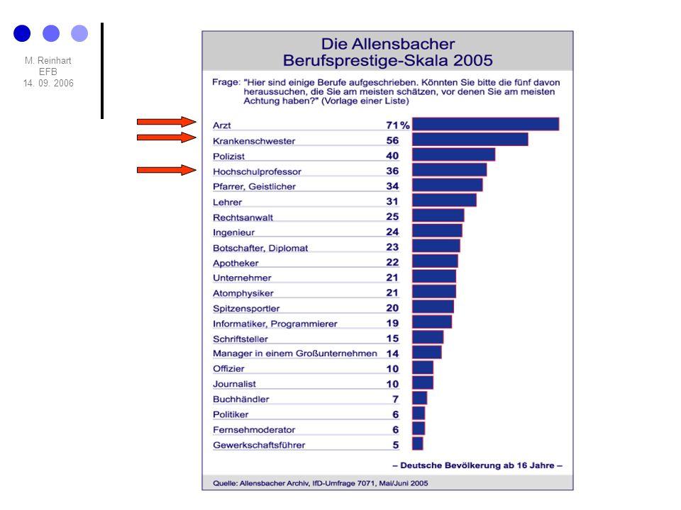 M. Reinhart EFB 14. 09. 2006