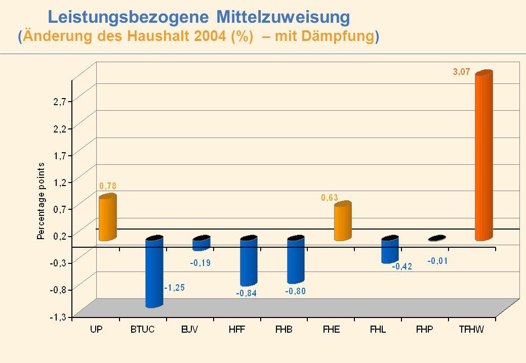 Leistungsbezogene Mittelzuweisung (Änderung des Haushalt 2004 (%) – mit Dämpfung)