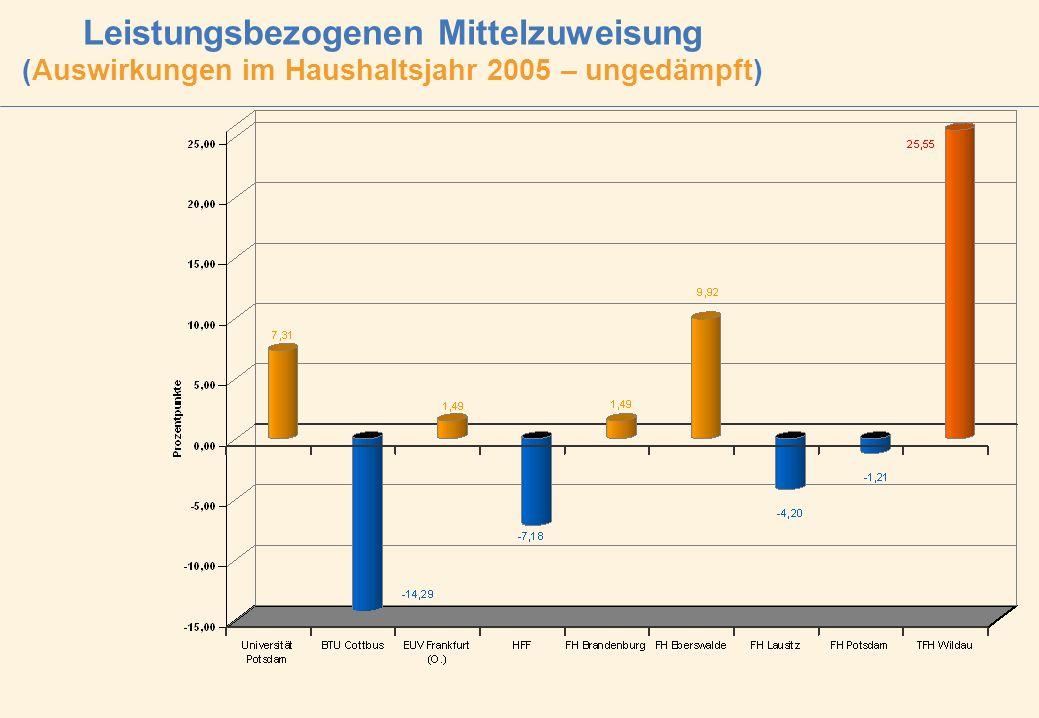 Leistungsbezogenen Mittelzuweisung (Auswirkungen im Haushaltsjahr 2005 – ungedämpft)