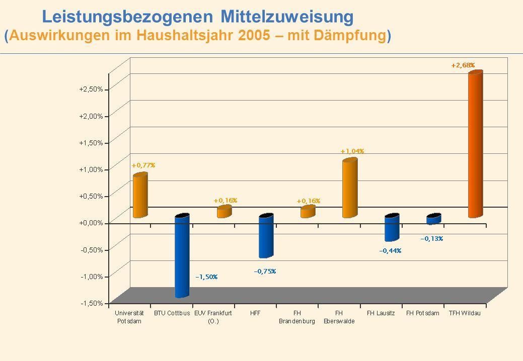 Leistungsbezogenen Mittelzuweisung (Auswirkungen im Haushaltsjahr 2005 – mit Dämpfung)