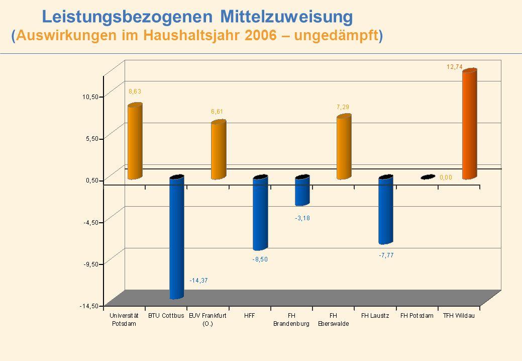 Leistungsbezogenen Mittelzuweisung (Auswirkungen im Haushaltsjahr 2006 – ungedämpft)
