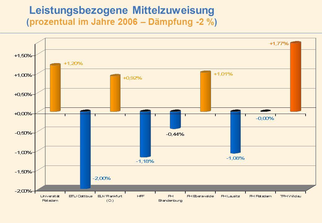 Leistungsbezogene Mittelzuweisung (prozentual im Jahre 2006 – Dämpfung -2 %)