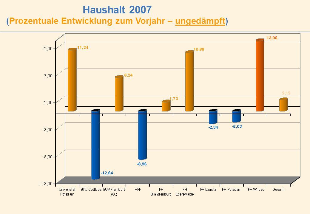 Haushalt 2007 (Prozentuale Entwicklung zum Vorjahr – ungedämpft)