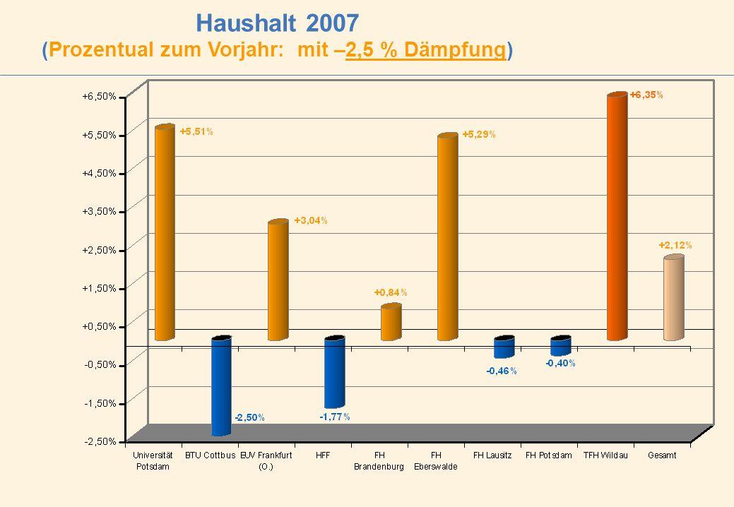 Haushalt 2007 (Prozentual zum Vorjahr: mit –2,5 % Dämpfung)