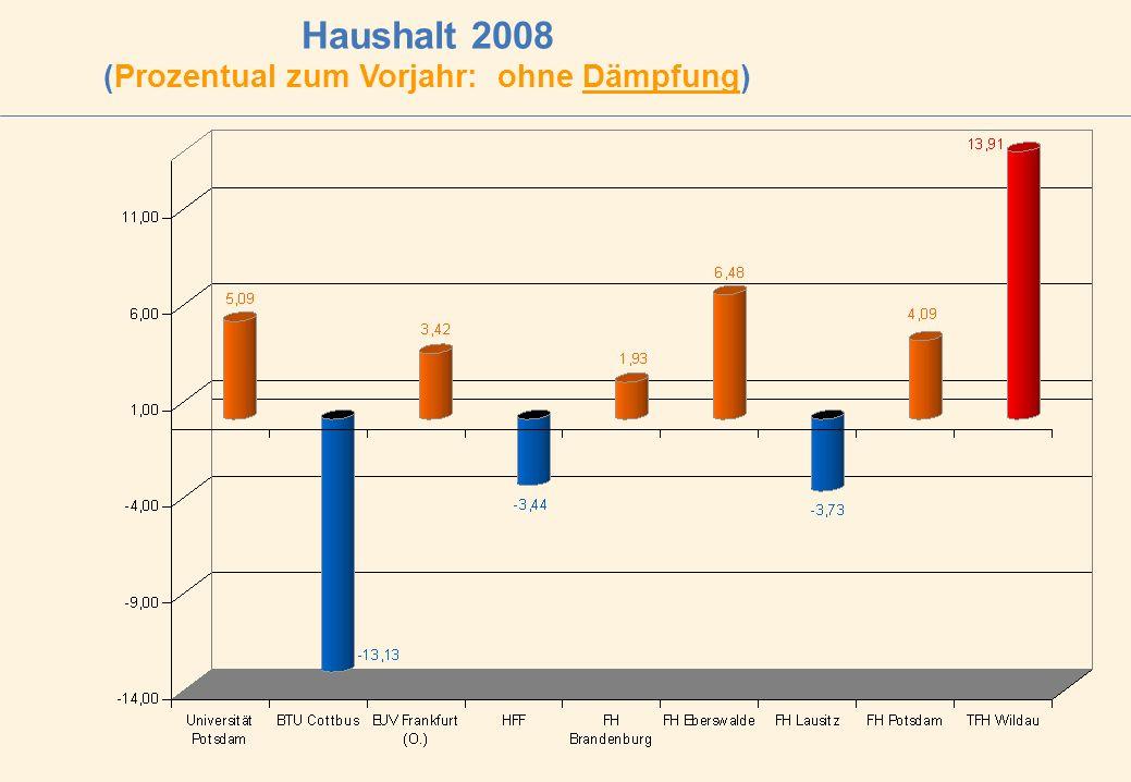 Haushalt 2008 (Prozentual zum Vorjahr: ohne Dämpfung)