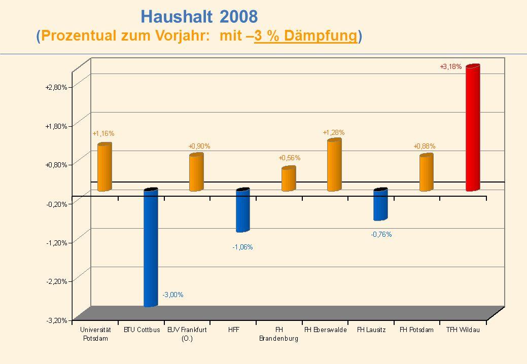 Haushalt 2008 (Prozentual zum Vorjahr: mit –3 % Dämpfung)