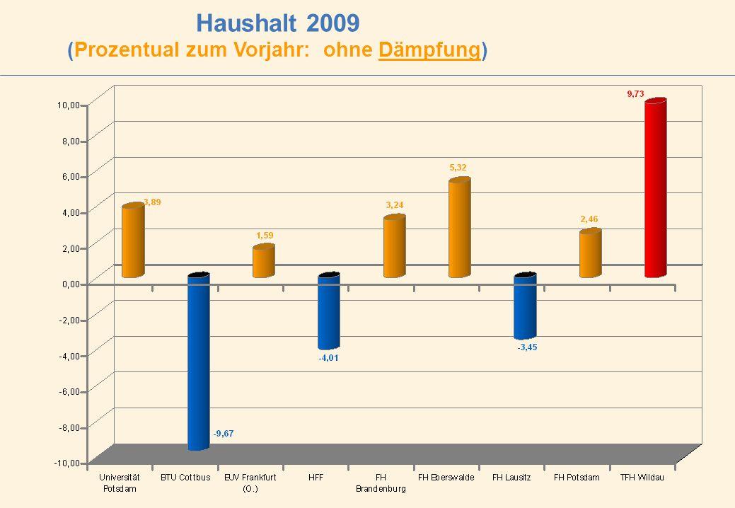Haushalt 2009 (Prozentual zum Vorjahr: ohne Dämpfung)