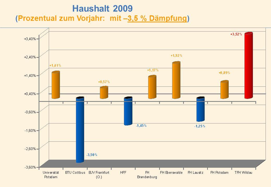 Haushalt 2009 (Prozentual zum Vorjahr: mit –3,5 % Dämpfung)
