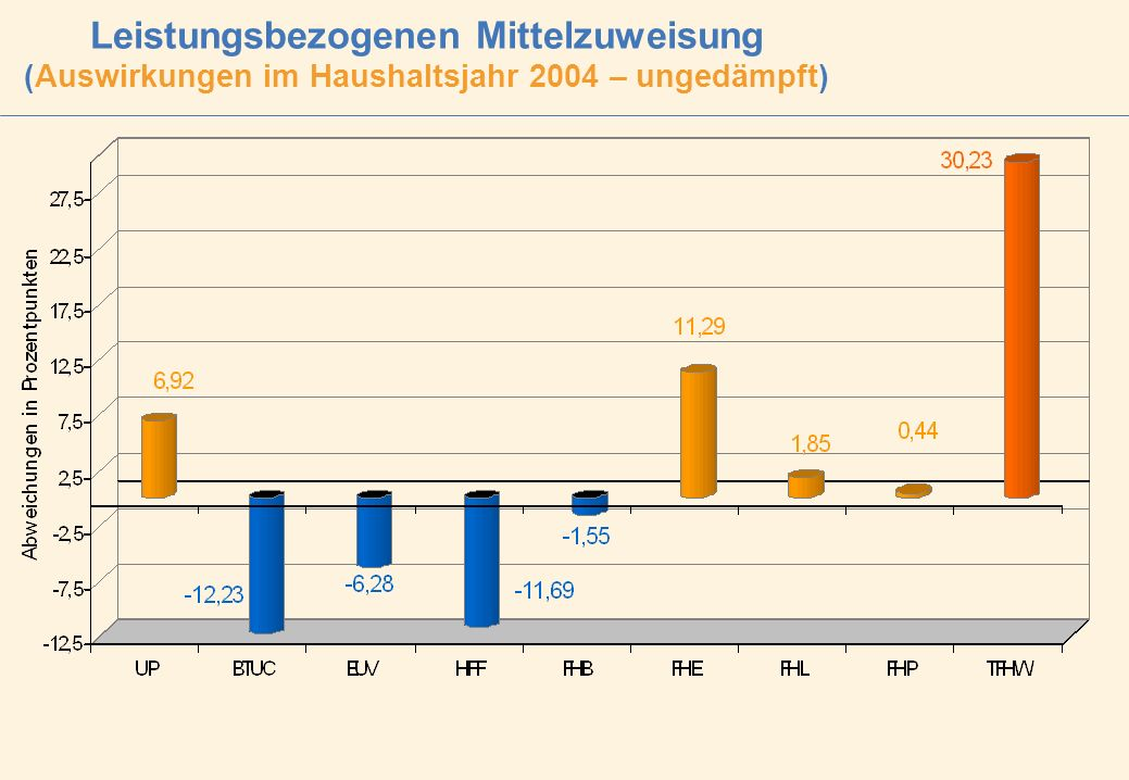 Leistungsbezogenen Mittelzuweisung (Auswirkungen im Haushaltsjahr 2004 – ungedämpft)