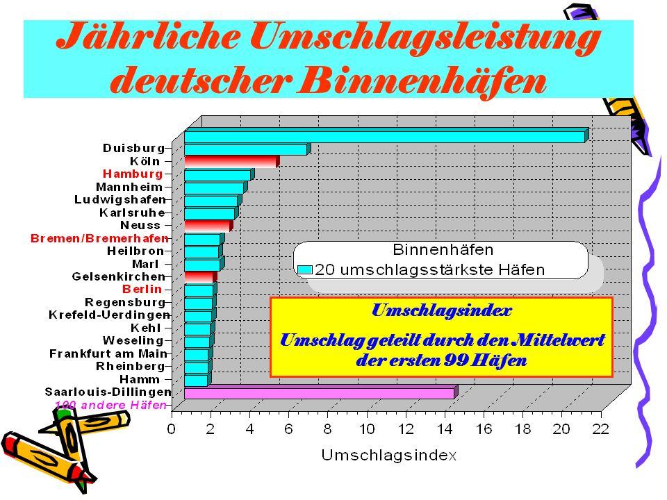 Jährliche Umschlagsleistung deutscher Binnenhäfen