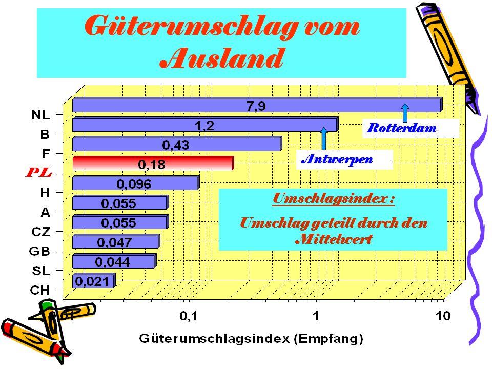 Güterumschlag vom Ausland