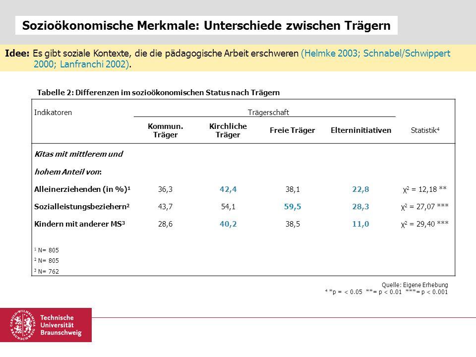 Sozioökonomische Merkmale: Unterschiede zwischen Trägern