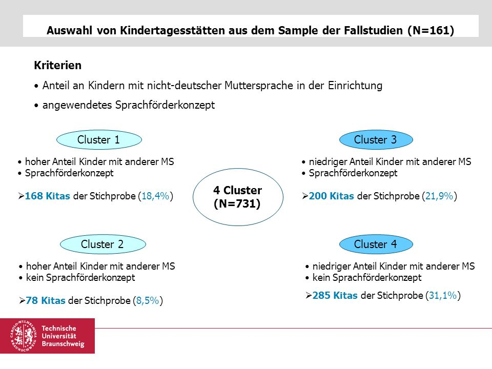Auswahl von Kindertagesstätten aus dem Sample der Fallstudien (N=161)