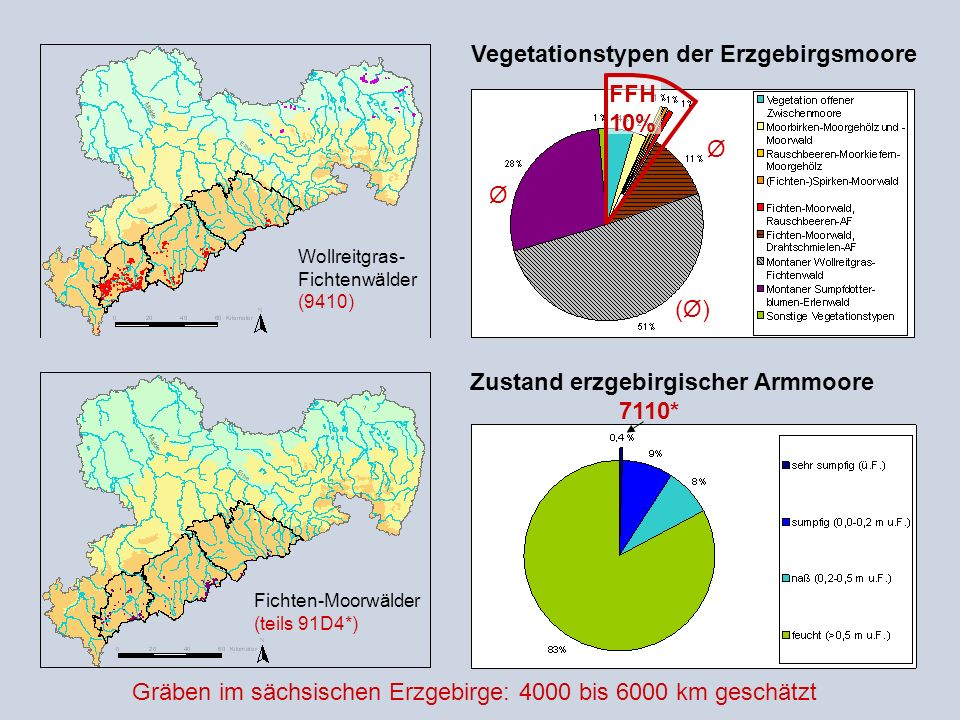 Vegetationstypen der Erzgebirgsmoore