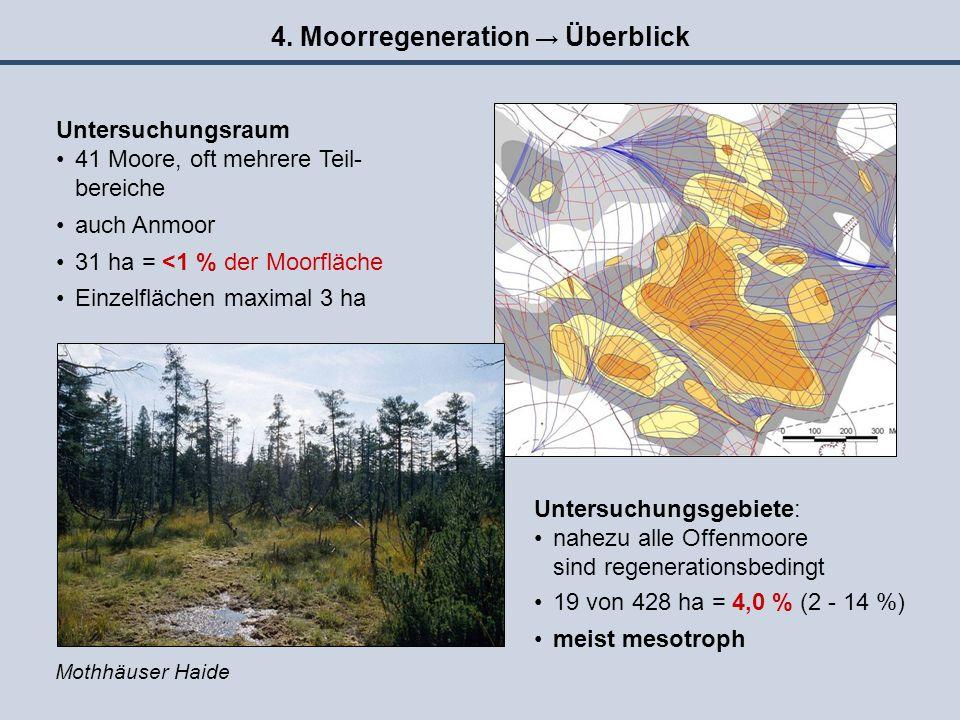 4. Moorregeneration → Überblick