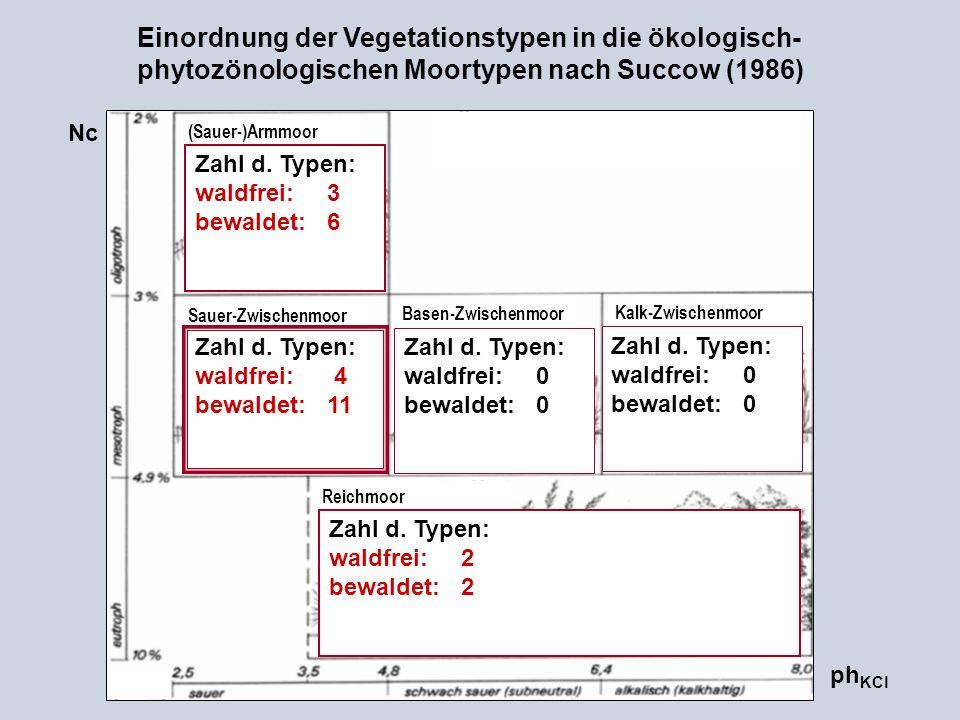 Einordnung der Vegetationstypen in die ökologisch-phytozönologischen Moortypen nach Succow (1986)