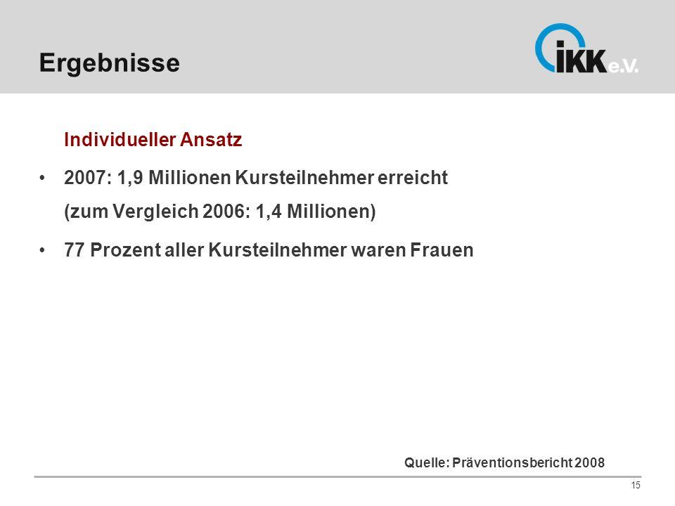 Quelle: Präventionsbericht 2008