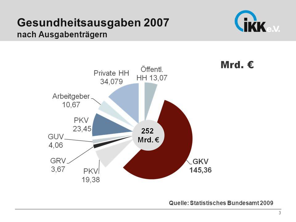 Gesundheitsausgaben 2007 nach Ausgabenträgern