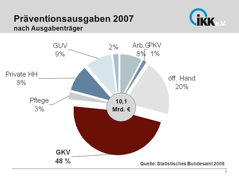Präventionsausgaben 2007 nach Ausgabenträger