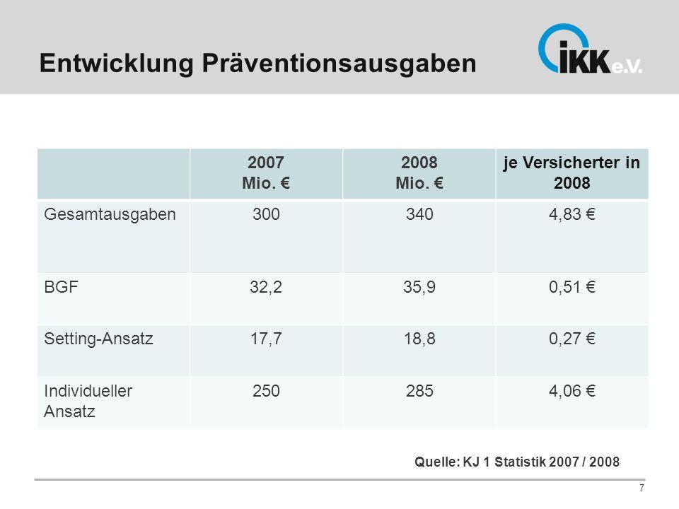 Entwicklung Präventionsausgaben