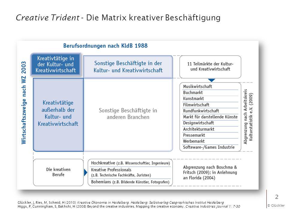 Creative Trident - Die Matrix kreativer Beschäftigung