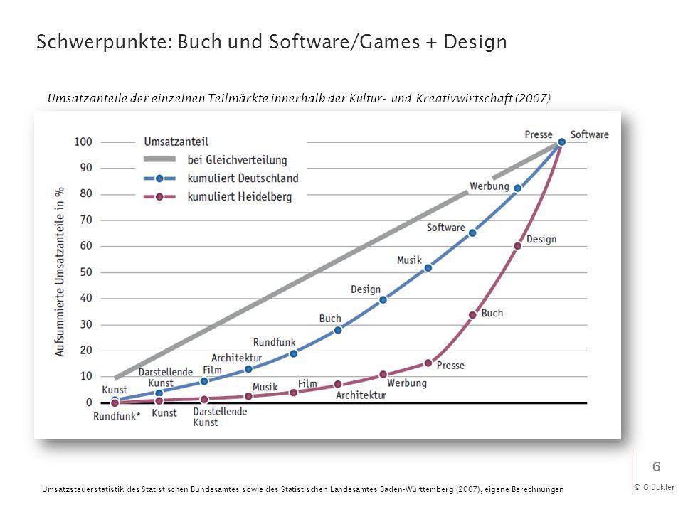 Schwerpunkte: Buch und Software/Games + Design