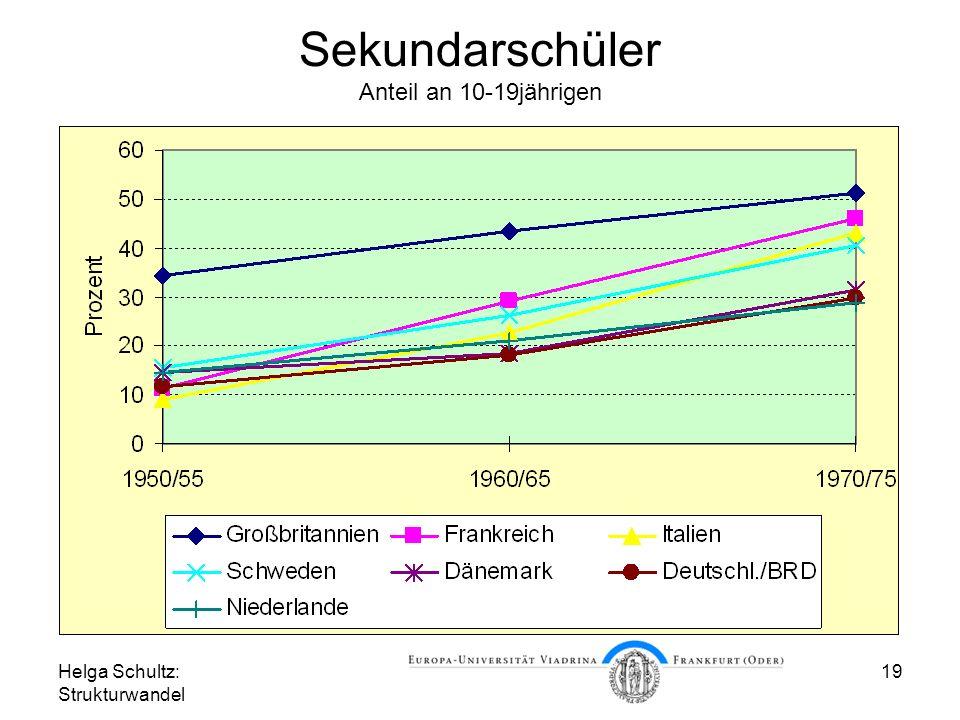 Sekundarschüler Anteil an 10-19jährigen