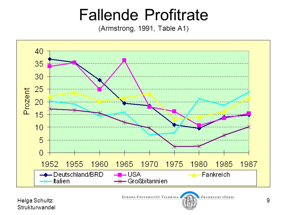 Fallende Profitrate (Armstrong, 1991, Table A1)