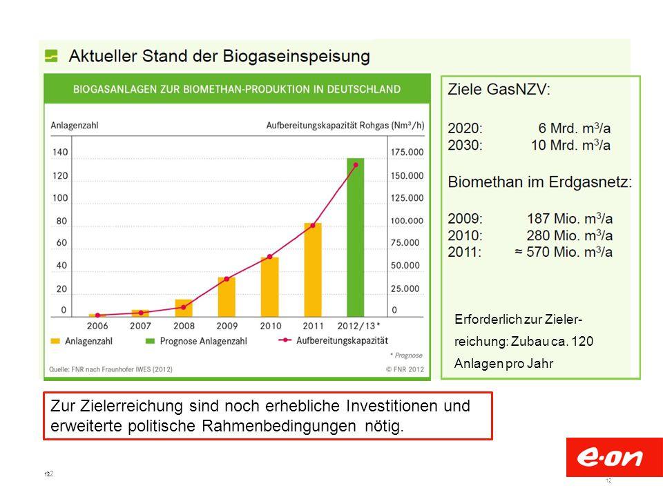 Erforderlich zur Zieler-reichung: Zubau ca. 120 Anlagen pro Jahr