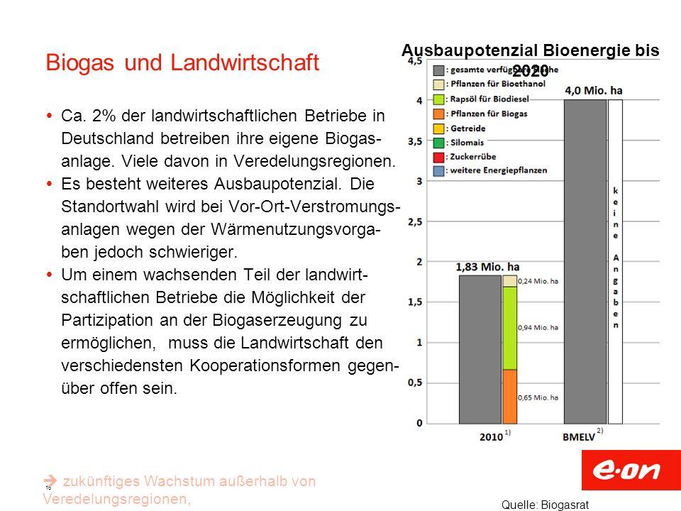 Biogas und Landwirtschaft
