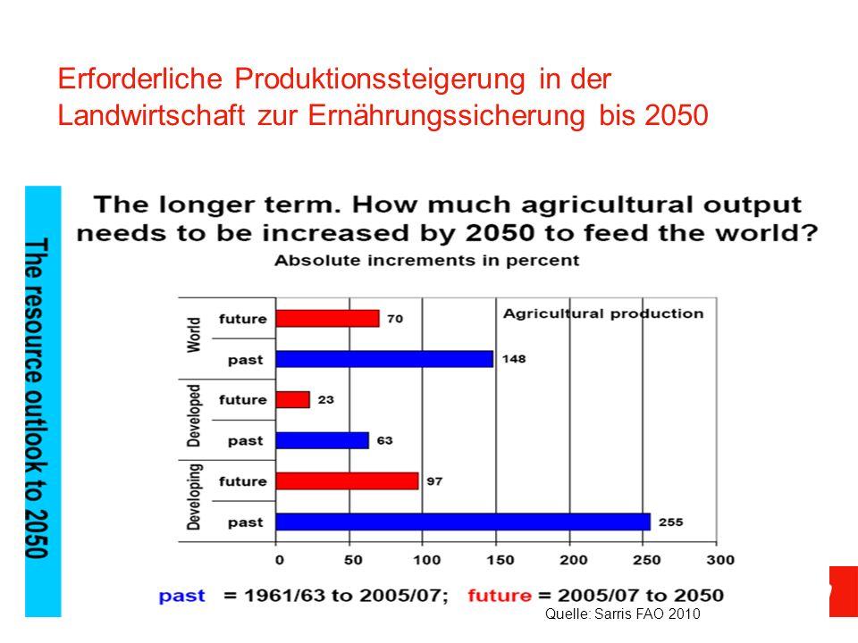 Erforderliche Produktionssteigerung in der Landwirtschaft zur Ernährungssicherung bis 2050