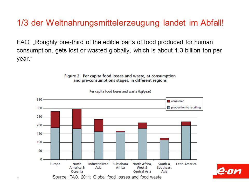 1/3 der Weltnahrungsmittelerzeugung landet im Abfall!