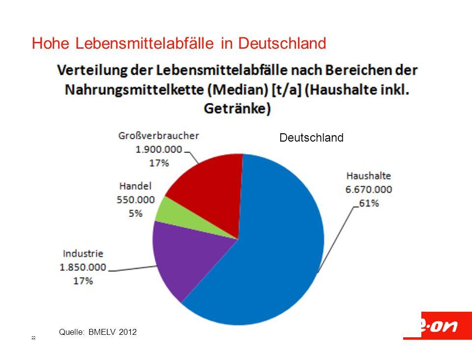 Hohe Lebensmittelabfälle in Deutschland